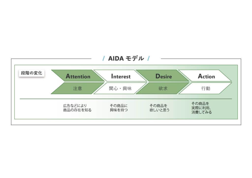 AIDAモデル