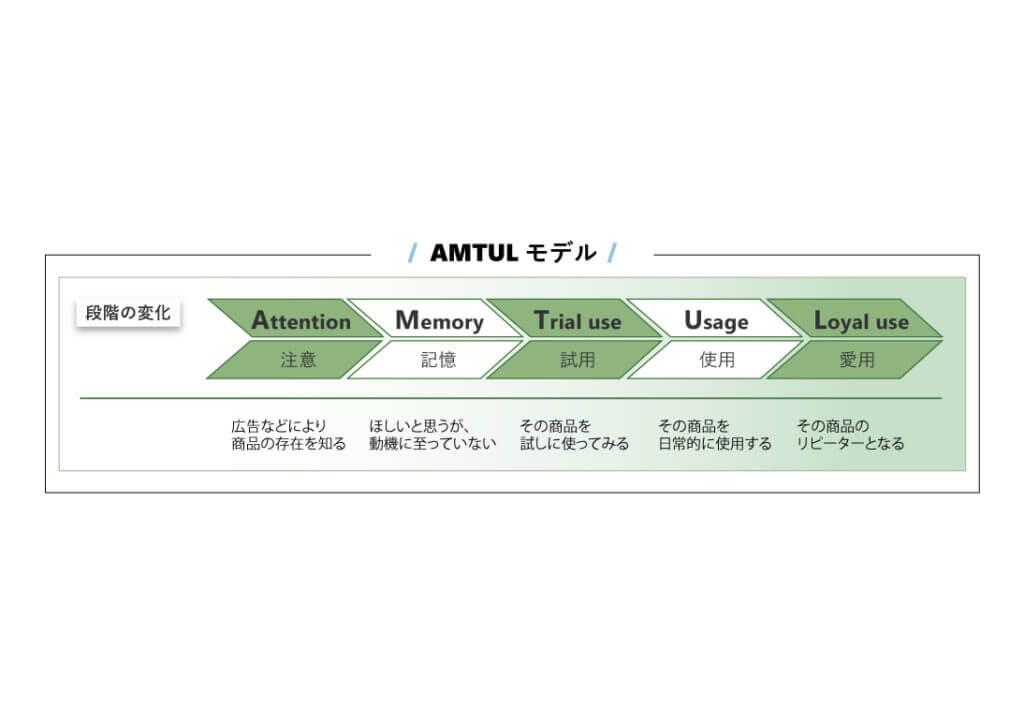 AMTULモデル