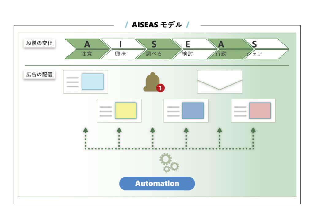 マーケティングオートメーション:MAツールの図