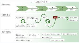 AISEASモデルのカスタマージャーニー