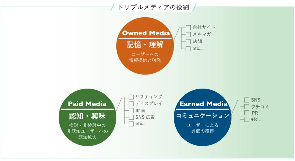 トリプルメディアの役割