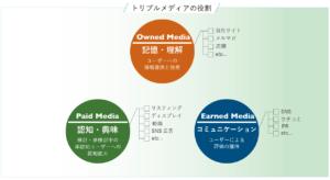 オウンドメディア、ペイドメディア、アーンドメディア、トリプルメディアの役割