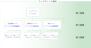 ウェブサイト(ホームページ)の構成