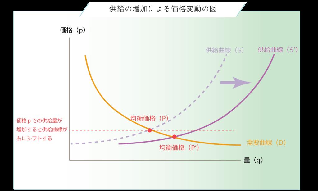 供給量の増加による供給曲線のシフトと均衡価格の変化