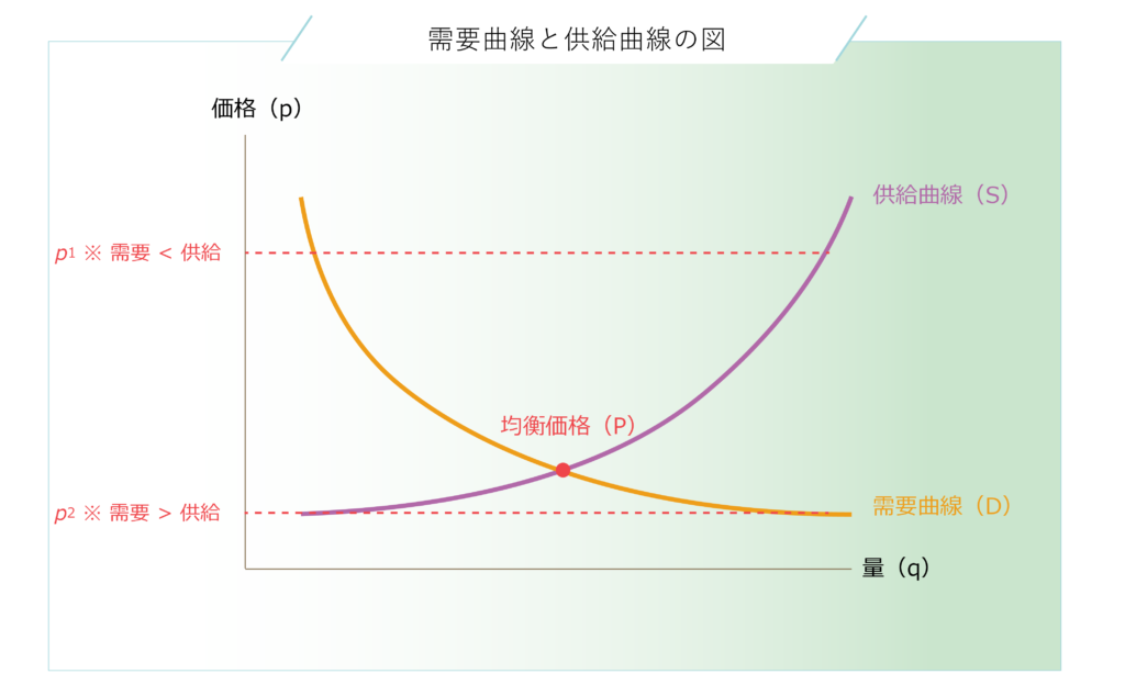 需要曲線と供給曲線の交点が均衡価格