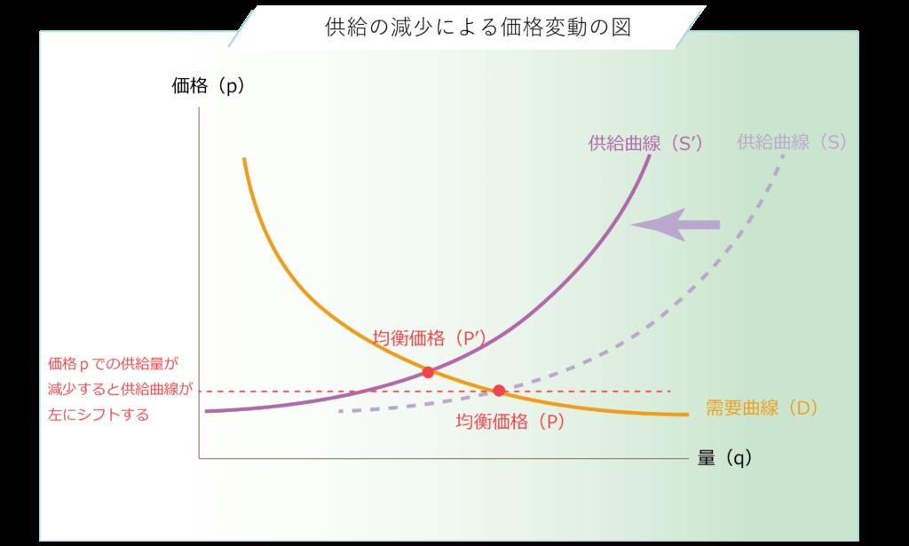 供給量の減少による供給曲線のシフトと均衡価格の変化