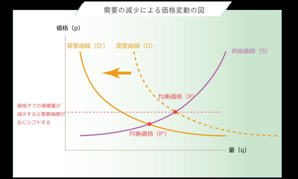 需要量の減少による需要曲線のシフトと均衡価格の変化